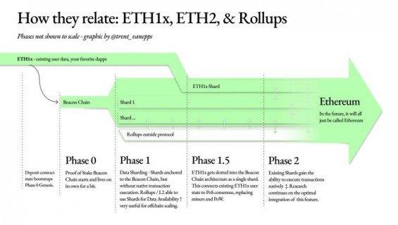 Jednotlivé fáze přesunu ETH na ETH 2.0