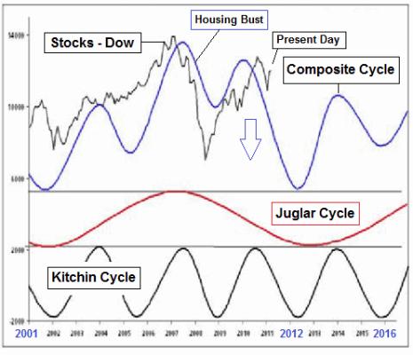 Kitchinovy a Juglarovy cykly. Zdroj: ciovaccocapital.com