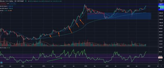 Cena bitcoinu stahující se k 20 WMA