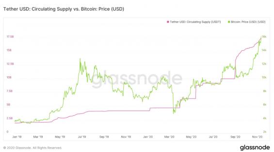Poměr množství USDT v cirkulaci a ceny BTC
