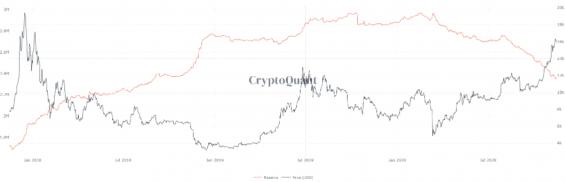 Stav bitcoinů, které jsou drženy na burzách