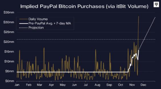 Projekce počtu nakoupených BTC uživateli PayPal