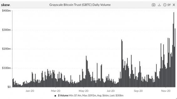 Objem zobchodovaných akcií Grayscale Bitcoin Trust