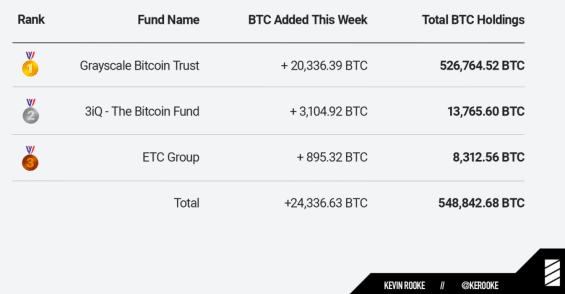 Tři největší obchodované BTC fondy