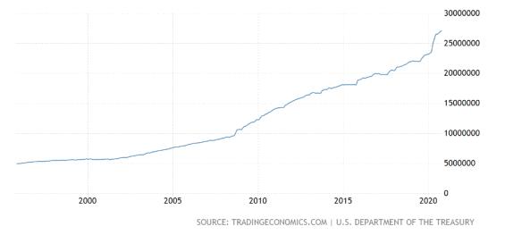 Celkový vládní dluh USA