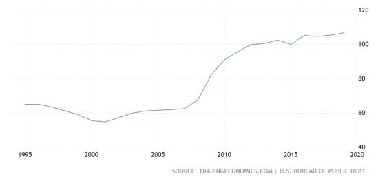 Vládní dluh v HDP