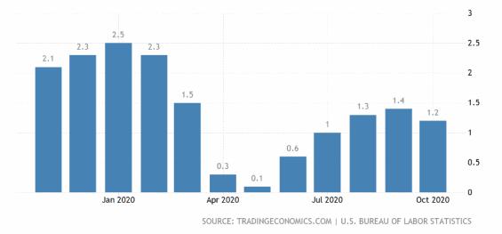 Inflace v USA od konce půlky r. 2019