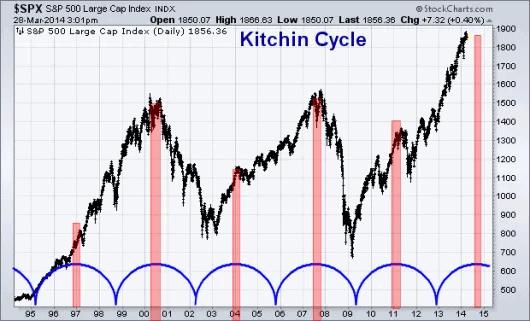 Kitchinovy cykly na grafu indexu SPX