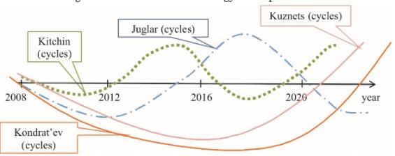 Kitchinovy, Juglarovy, Kuzněcovy a Kondratěvovy cykly. Zdroj: The Effect of Innovative Processes on the Cyclical Nature of Economic Development, 2016