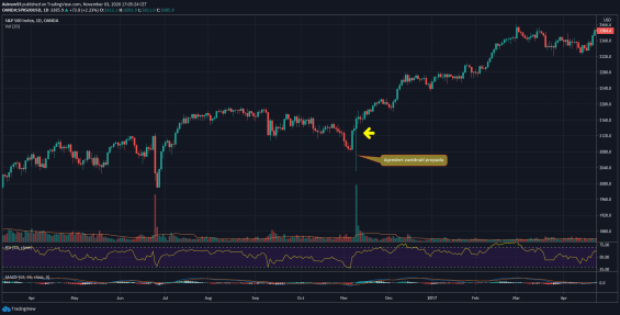 Akciový index S& 500 (futures) denní graf