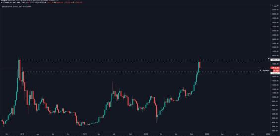 Bitcoin z pohledu vyšších čas. rámců