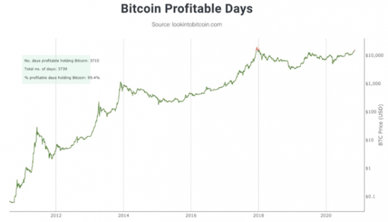 Dny v historii bitcoinu a jejich profitabilita