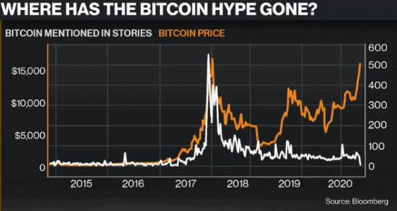 Zmínky o Bitcoinu v médiích v porovnání s cenou BTC