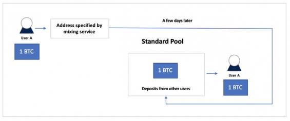 Zjednodušený princip centralizované anonymizace kryptoměn.