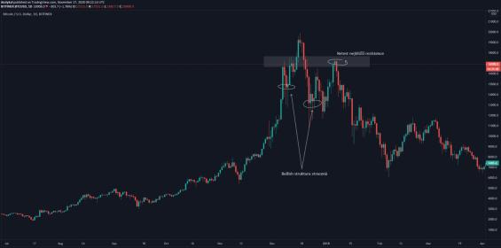 Chování BTC po parabole v roce 2017