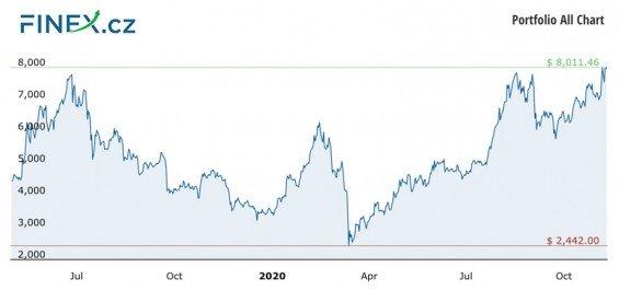 Vývoj celkové hodnoty naší investice do kryptoměn po 17 měsících – 179 000 Kč