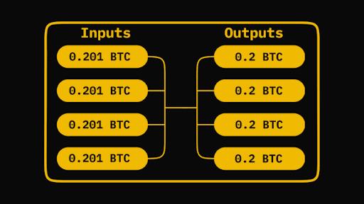 Zjednodušený princip CoinJoin mixování. Přerozdělené tokeny jsou ponížené o poplatek (0,001 BTC) provozovateli daného nástroje