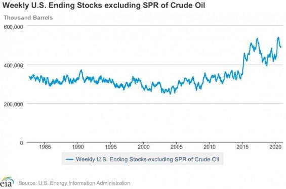 komercni zasoby ropy