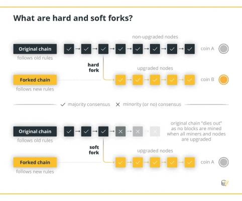 Rozdíl mezi hard a soft forkem (rozdělením blockchainu).