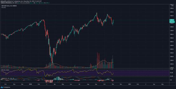 Akciový index S&P 500 (futures) denní graf