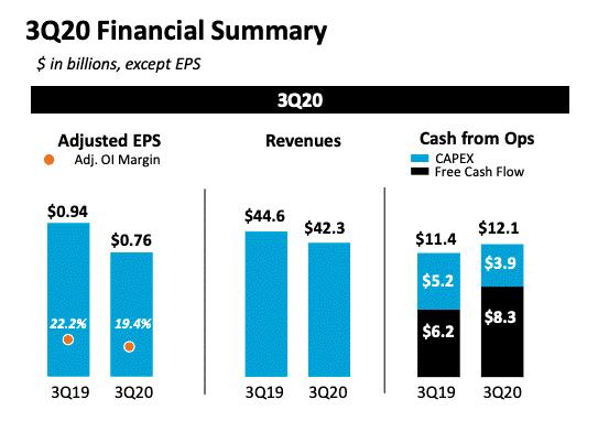 Finanční výsledky 3Q 2020.