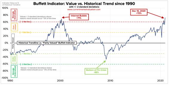 Buffett-indicator-10-10-2020