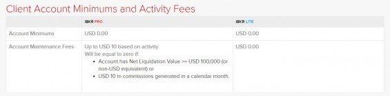 Minimální výše vkladů pro oba typy účtů a poplatek za údržbu