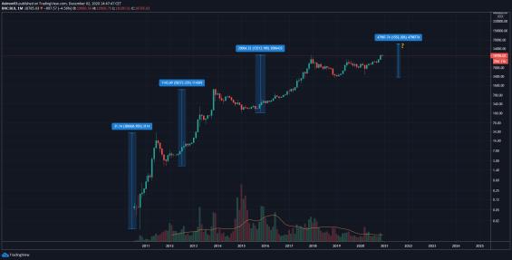 Index-Bitcoinu
