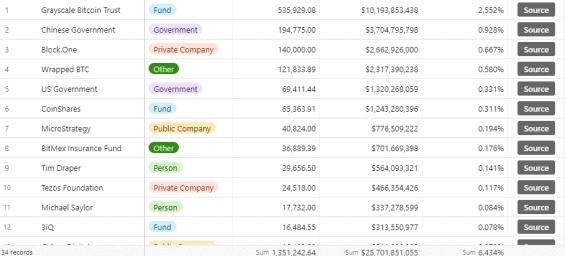 Bitcoiny držené americkými společnostmi