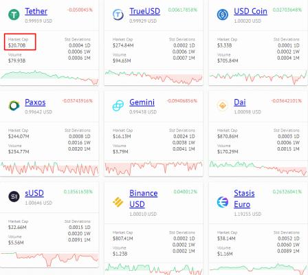 Aktuální tržní kapitalizace jednotlivých altcoinů