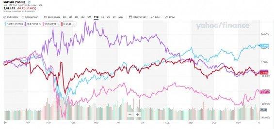 Porovnání výkonnosti Gilead Science, Enbridge s Kellogg's s Indexem S&P 500
