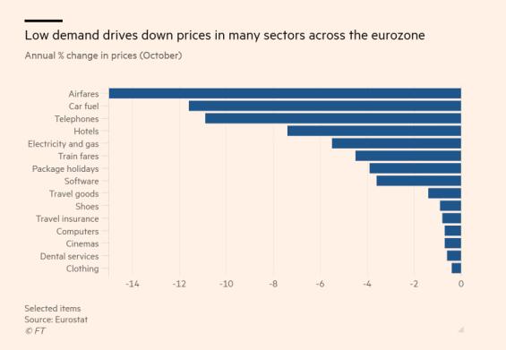 Snížení cen v eurozóně