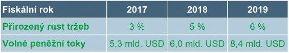 Růst volných peněžních toků a organického prodeje vletech 2017–2019.