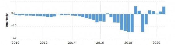 Vývoj ziskovosti/ztráty společnosti Tesla (v miliardách dolarů) za jednotlivá čtvrtletí od roku 2010