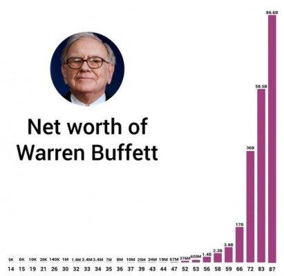 Vývoj hodnoty bohatství Warrena Buffetta.