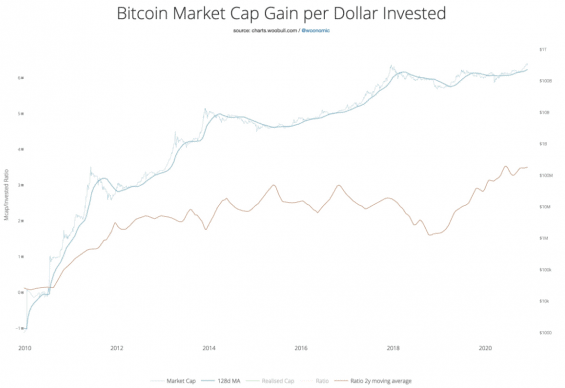 O kolik zvedne jeden investovaný dolar v průměru cenu BTC