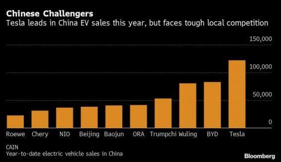 Čínská konkurence Tesly