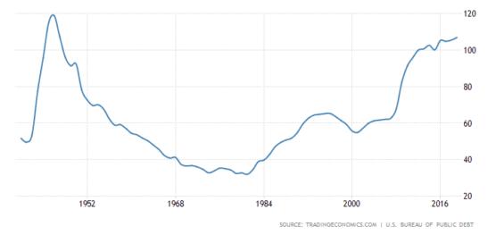 Poměr dluhu vůči HDP.