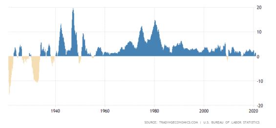 Dlouhodobá inflace