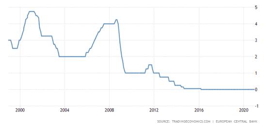 Úrokové sazby v rámci eurozóny.