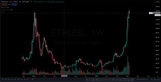 Ethereum-uds-graf-kryptomeny-a-transformace-financniho-sveta