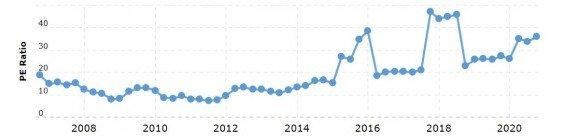 Vývoj hodnoty P/E ratia společnosti Microsoft od roku 2008.