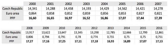 Parita kupní síly - eurozóna a ČR. Zdroj OECD