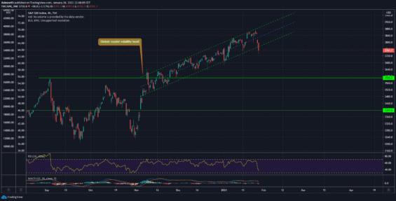 Akciový index S&P 500