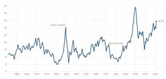 Shillerovo PE ratio vyjadřující relativní cenu amerického akciového trhu.