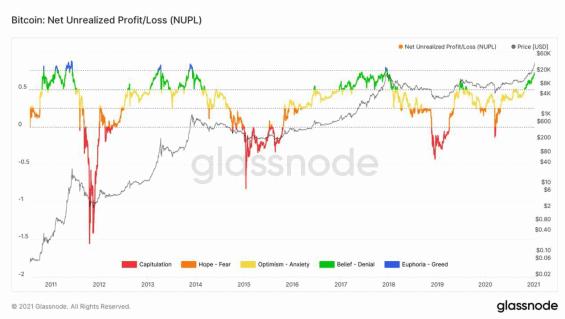 Graf otevřeného profitu na BTC