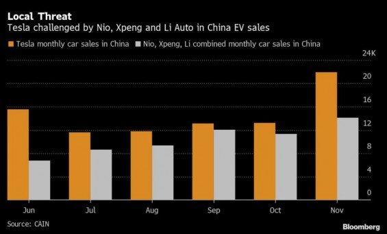 Porovnání prodejů Tesly a domácí konkurence v Číně