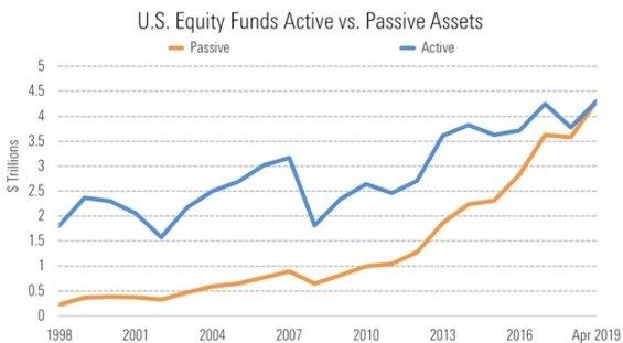 Objem aktivně a pasivně investovaných peněz v USA