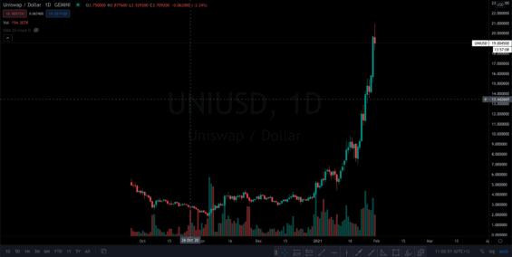 Uniswap-UNI-kryptomeny-a-transformace-financniho-sveta