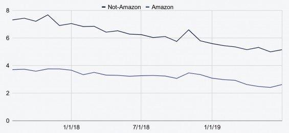 Amazonu se daří dlouhodobě doručovat objednávky o přibližně 3 dny dříve než jeho externím logistickým společnostem